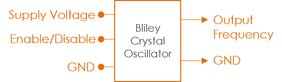 Clock Block Diagram
